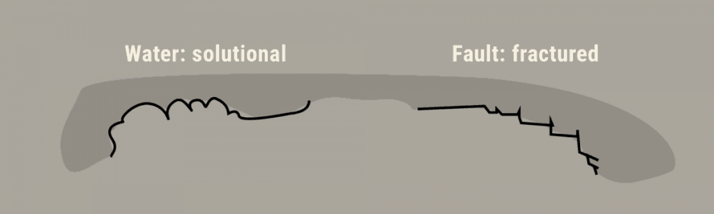 Diagram of types of cave surface: solutional or fractured