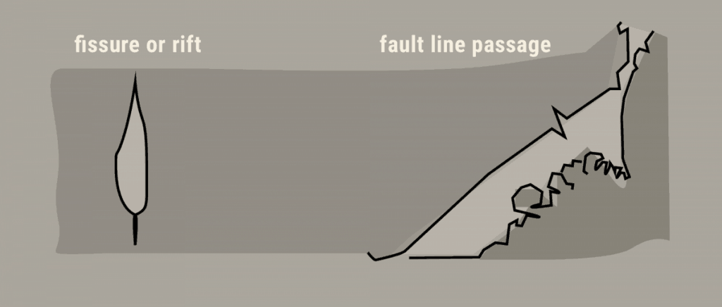 Diagram of fault formed passages: fissure or rift and fault line