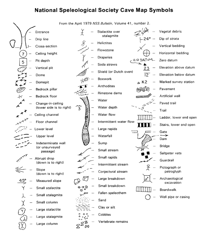 Diagram of most used caving symbols